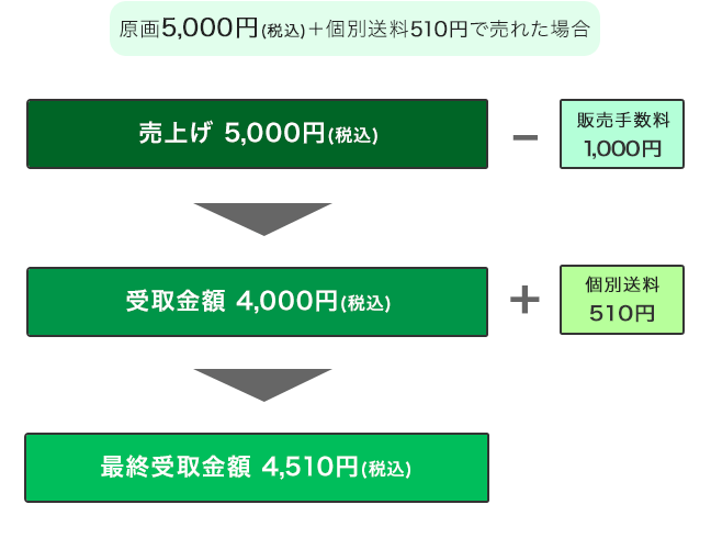 goods_sales_flow_3