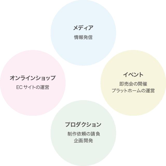 4つのサービス メディア・オンラインショップ・イベント・プロダクション